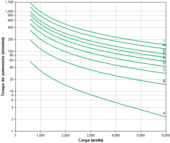 Gráfico Autonomia SRT6KXLT