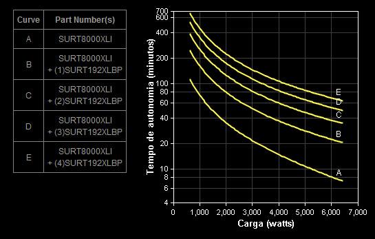 Gráfico Autonomia SURT8000XLI