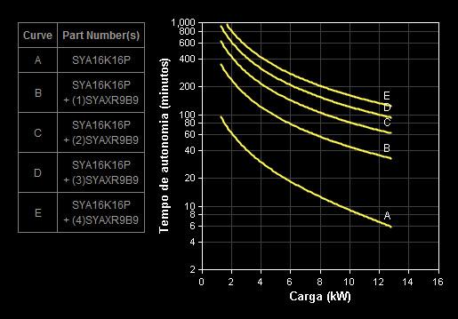 Gráfico Autonomia Symmetra SYA16K16P